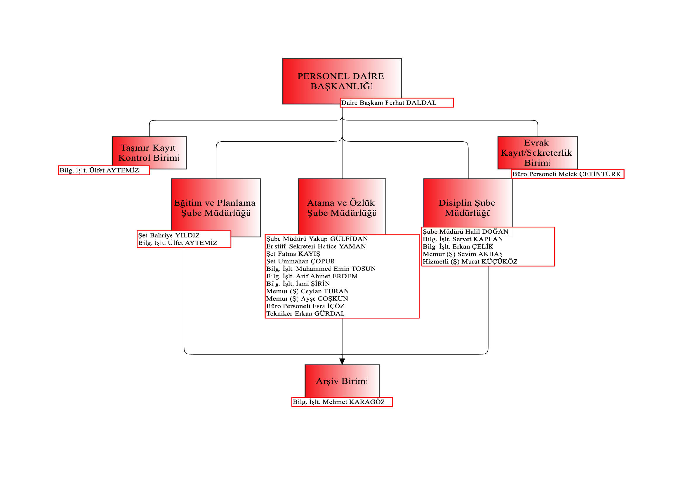Başkanlık Personeli Organizasyon Şeması