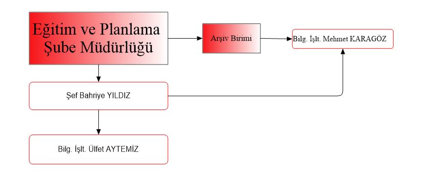 Eğitim ve Planlama Şube Müdürlüğü Organizasyon Şeması