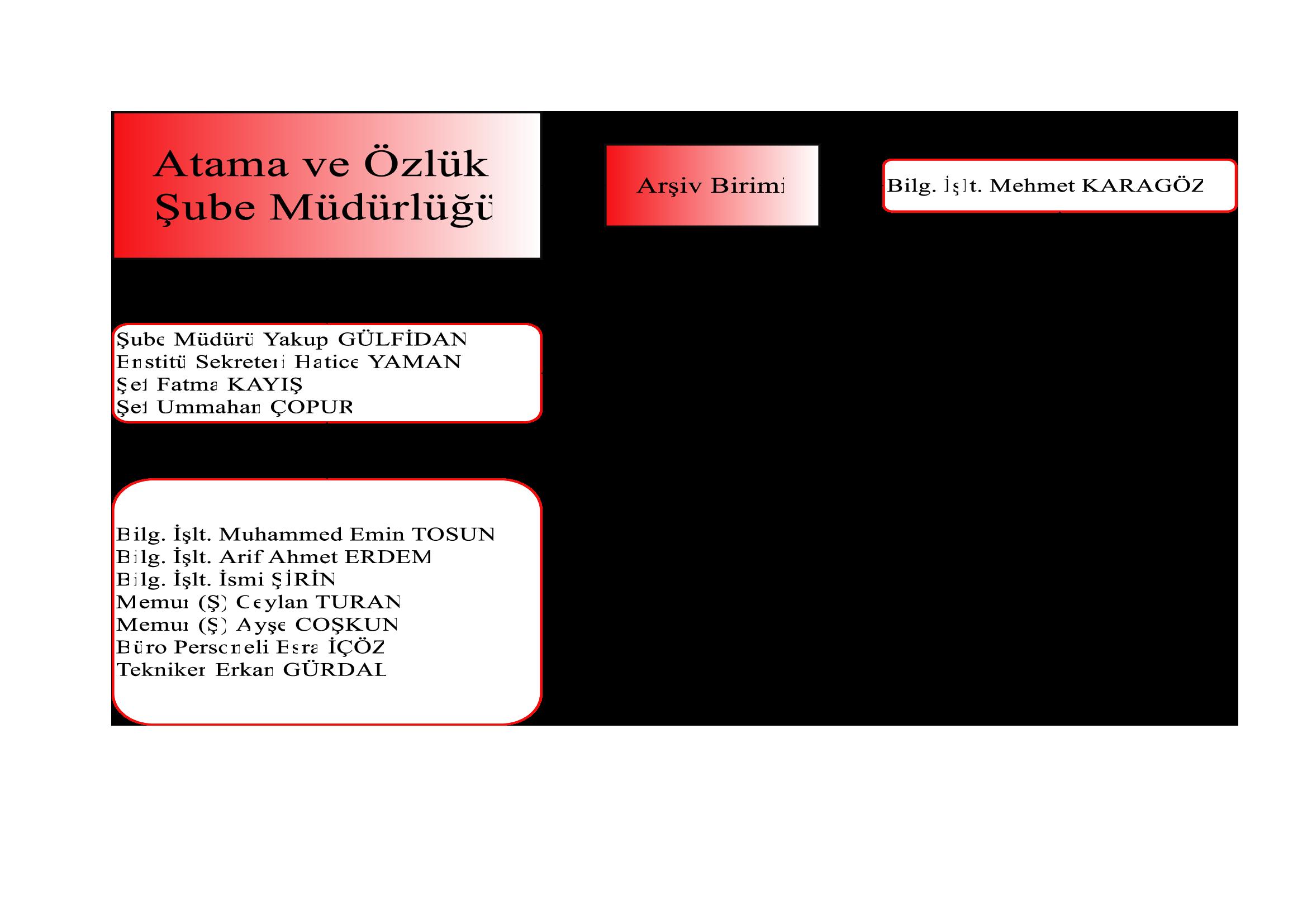Atama ve Özlük Şube Müdürlüğü Organizasyon Şeması